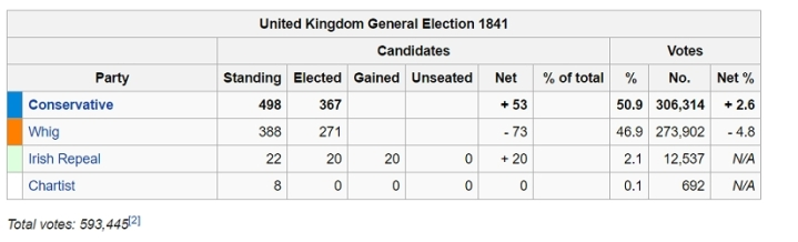 1841 election summary